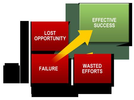 effective_success
